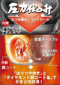 圧力剛熱 はりつや炊き 圧力可変コントロールのイメージ図