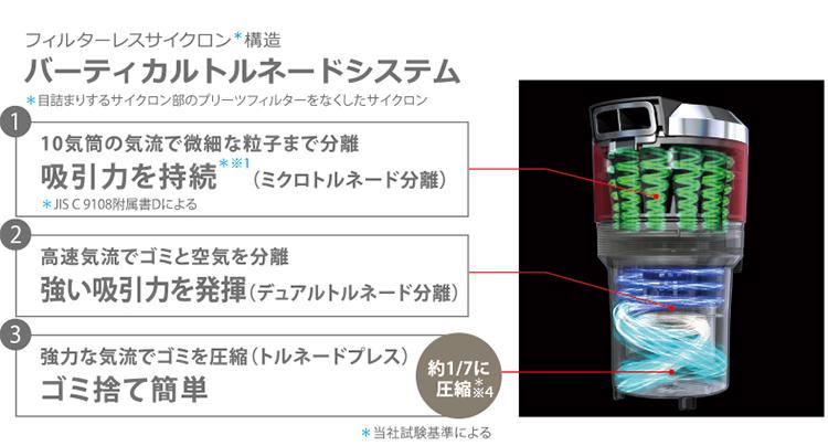 フィルターレスサイクロン*構造、バーティカルトルネードシステム、*目詰まりするサイクロン部のプリーツフィルターをなくしたサイクロン。①10気筒の気流で微細な粒子まで分離、吸引力を持続*※1(ミクロトルネード分離)*JIS C 9108附属書Dによる。②高速気流でゴミと空気を分離、強い吸引力を発揮(デュアルトルネード分離)。③強力な気流でゴミを圧縮(トルネードプレス)ゴミ捨て簡単、約1/7に圧縮*※4。*当社試験基準による。