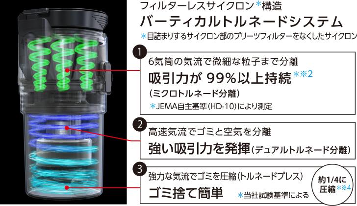 フィルターレスサイクロン*構造 バーティカルトルネードシステム *目詰まりするサイクロン部のプリーツフィルターをなくしたサイクロン 1. 6気筒の気流で微細な粒子まで分離 吸引力が99%以上持続*※1(ミクロトルネード分離)*JEMA自主基準(HD-10)により測定 2. 高速気流でゴミと空気を分離強力吸引力を発揮(デュアルトルネード分離) 3. 強力な気流でゴミを圧縮(トルネードプレス) ゴミ捨て簡単 *当社試験基準 約1/4に圧縮*※3